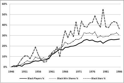 Baseball research topics